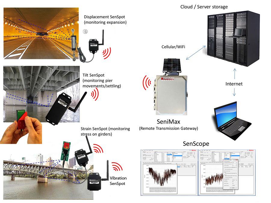 Tilt And Vibration Sensor Wireless Accelerometer Tilt