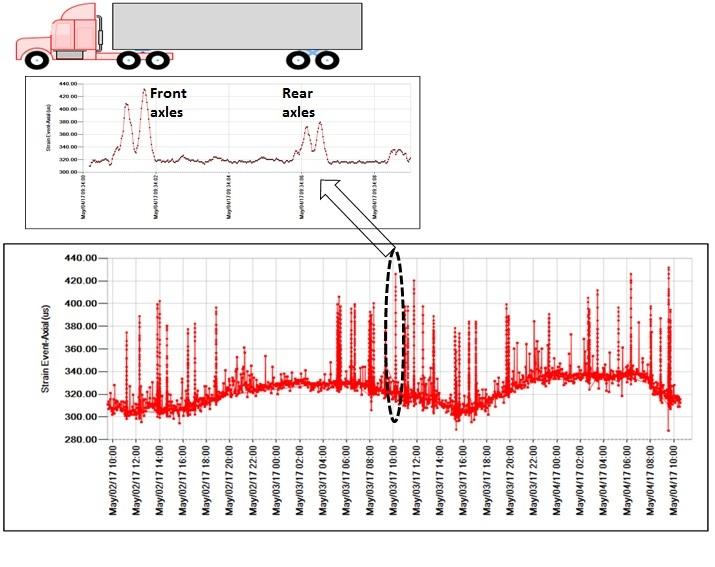 Wireless Strain Gauge Sensor Resensys Senspot